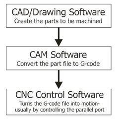 CNC Software Flow