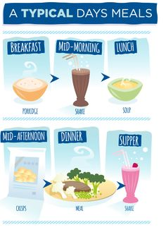 Diet meal plan 7 days