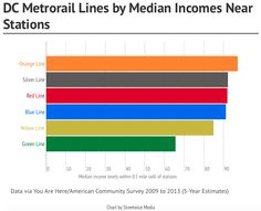 Which DC Metro stations serve the richest people by median income