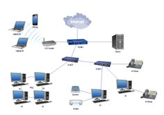 Wifi internet installation on call technician 0556789741 wifi router setup services in dubai-0556789741 We provide best professional IT solutions. We provide complete setup for office Home V...