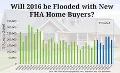 2016 FHA Credit Score Requirements is 580 FICO for 3.5% down payment home purchase loans and 500 to 579 credit requires 10% down payment.