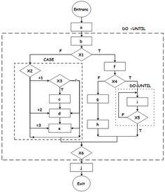 Complicated Program Flowchart