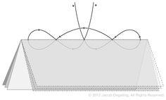 5-Hole Pamphlet Stitch Diagram | Jacob Degeling