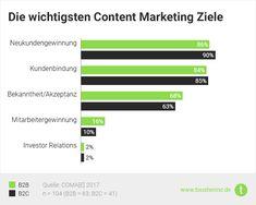 Die wichtigsten Content Marketing Ziele [B2B vs. B2C Studie] Newsreader, Content Marketing, Bar Chart, Budgeting, Design, Mathematical Analysis, Acceptance, Tips, Ideas