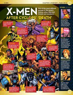 Uncanny X-Men: Rosters