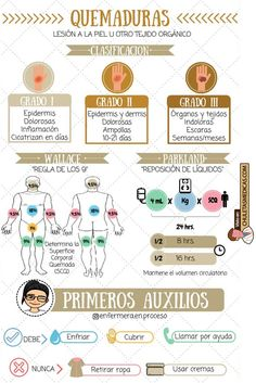 Quemaduras: Conceptos esenciales chuleta Medicine Notes, Medicine Student, Medical Students, Nursing Students, Med Lab, Med Student, Medical Care, Medical Facts, Med School