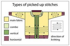 TECHknitting: Picking up stitches part 2: picking up along a bound-off edge