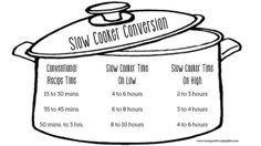 Even though there are lots of recipes available for slow cookers (aka crock pots), there are approximately a gazillion more traditional recipes designed for your stovetop or oven. This conversion chart turns just about any recipe into one for your slow cooker.
