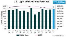 Forecast: June Sales