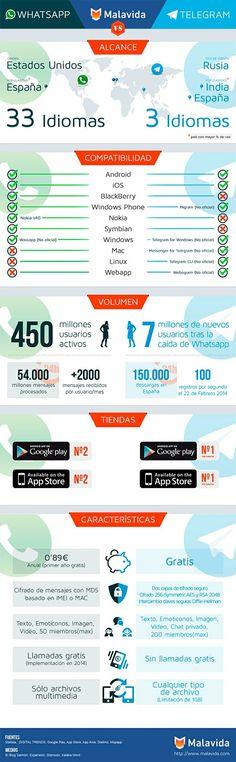Whatsapp vs Telegram Vía @javierja .- #infografia #infographic