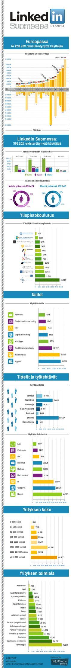 LinkedIn Suomessa Infograafi by Pekka Tuominen via slideshare