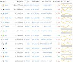 Cryptocurrency Market Blood Bath: Bitcoin Ripple et al. Decline in value