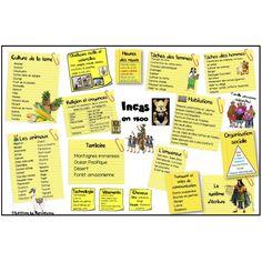 Univers Social: carte mentale INCAS 1500 Socialism, Organizing Ideas, Mental Map, Universe, Cards