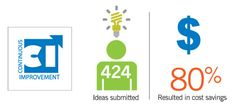 Continuous Improvement ideas submitted resulting in cost savings