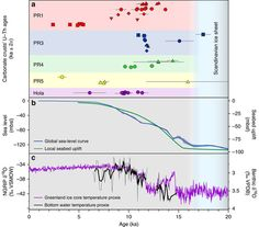 U-Th carbonate crust dating results compared with paleoclimate and sea-level records since the LGM.