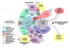 Resultado de imagen de collaborative office adjacencies diagram
