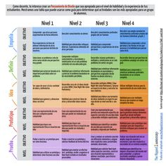Design Thinking: Get a Quick Overview of the History Design Thinking, Interactive Design, Periodic Table, Literature, Things To Come, Classroom, Teaching, Education, Tips