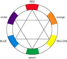 BREWSTER COLOR SYSTEM or PRANG COLOR SYSTEM - organizes colir pigments by their relationship with the three primary colors of red, blue and yellow.