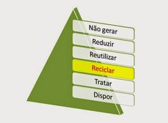 http://engenhafrank.blogspot.com.br: GESTÃO DE RESÍDUOS