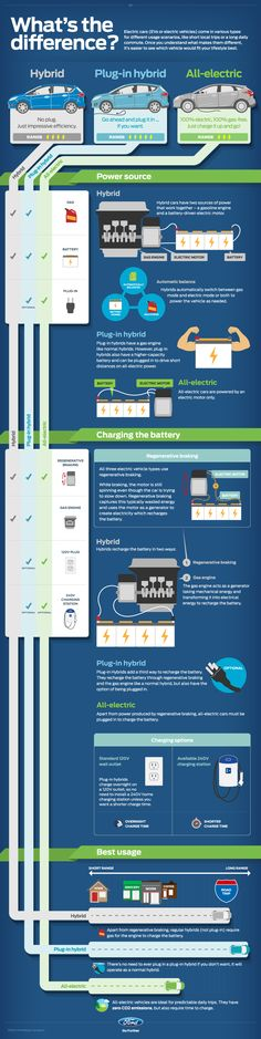 ford inforgraphic whats the difference hybrids phev