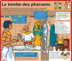 Fiche exposés : La tombe des pharaons
