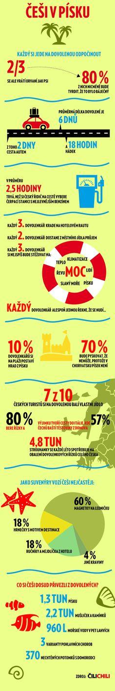 25 pravd o té pravé české dovolené   Blog   Čilichili