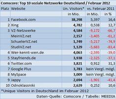 Die Top 10 sozialen Netzwerke in Deutschland (Feb. 2012)