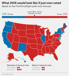 What 2016 would look like if just men voted  Source: Based on the FiveThirtyEight polls-only forecast