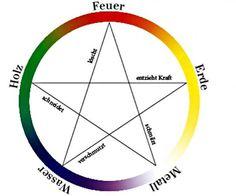 Farbkreis Fünf Elemente
