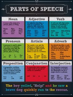 Easy english grammar rules parts of speech: colorful chalkboard - parts of Teaching English Grammar, English Writing Skills, English Lessons, English Vocabulary, English Grammar Basic, French Lessons, Spanish Lessons, Grammar Rules, Grammar Lessons