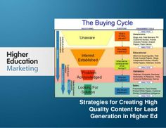 strategies-for-creating-high-quality-content-for-lead-generation-in-higher-ed by Higher Education Marketing via Slideshare
