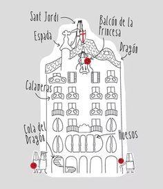 ¿Sabías que en Casa Batlló se esconde la leyenda de Sant Jordi? Spring Projects, Projects For Kids, Art Projects, Lessons For Kids, Art Lessons, Art Espagnole, Antonio Gaudi, St Georges Day, Artists For Kids