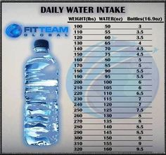 How Much Water Should I Drink A day Calculator? Use this hydration calculator to find out your right water intake weight and AVOID the most COMMON MISTAKES. Losing Weight Tips, Reduce Weight, Weight Loss Tips, How To Lose Weight Fast, Loose Weight, Healthy Weight Loss, Water Intake Chart, Daily Water Intake, Healthy Diet Plans