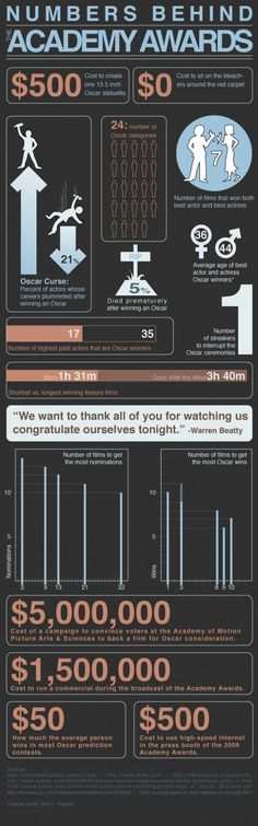 Numbers Behind the Academy Awards   #infographic #film #oscars
