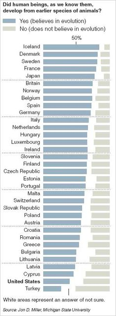 Out of 34 countries, only Turkey had a stronger belief in creationism than the United States.
