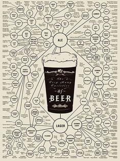 Дерево видов и торговых марок пива