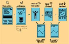 Fluxo de automação Marketing Digital, Inbound Marketing, Bar Chart, Rigs