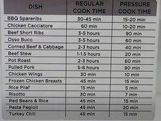Chart for pressure cooking