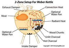 weber 2 zone setup