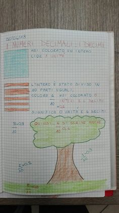 Classe Terza- Matematica-Aprile- La frazione - Maestra Anita Main Door Design, Notebook, Bullet Journal, Coding, Science, Teaching, Education, School, Maths
