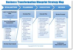 Digital transformation process business marketing analysis business transformation fredherbert malvernweather Image collections