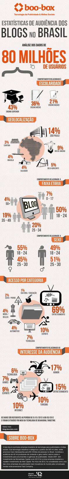 Blogs: infográfico traz estatísticas da audiência no Brasil