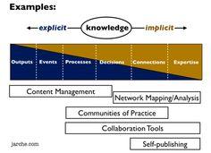 Möglichkeiten der Wissensteilung | Harold Jarche