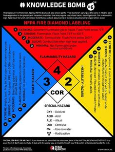 NFPA Fire Diamond