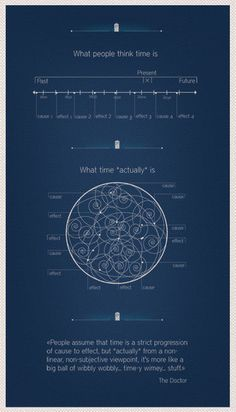 (dr who,funny,time,quote,chart)