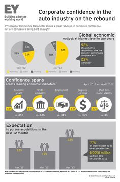 #EY's Capital Confidence Barometer shows a clear rebound for corporate confidence in the automotive industry, but are companies being bold enough?