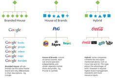 V - Creating a Brand Strategy Brand Innovation, Minnie Mouse Birthday Invitations, Brand Architecture, 1st Birthday Decorations, Employer Branding, Brand Management, Money Management, Sub Brands, Identity Design