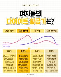 Wow Words, Information Graphics, Korean Language, Viera, Diet And Nutrition, Sexy Body, Excercise, Life Lessons, Burns