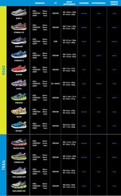 HOKA ONE ONE shoe comparison chart. Pick the perfect pair for you.