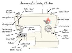 Basic Sewing Machine Diagram | ... all things sewing — Meet Your Machine: Anatomy of a Sewing Machine